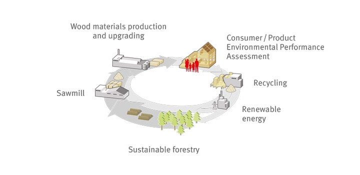 Harmony Timber Solutions - Egger - Environmental cycle